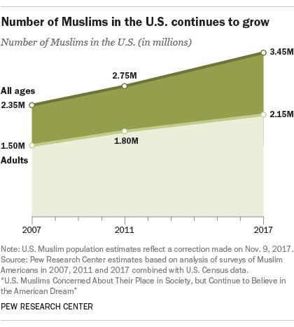 muslimPopulation Chart
